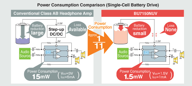 Power Consumption Comparison (Single-Cell Battery Drive)