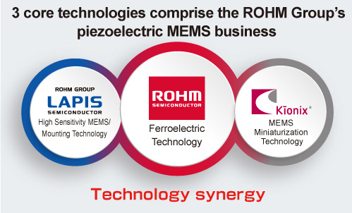 3 core technologies comprise the ROHM Group's piezoelectric MEMS business