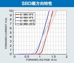 SBD 순방향 특성