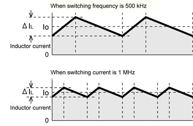 Fig.4. Relation between switching frequency and ripple current ΔIL