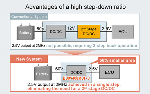 Advantages of a high step-down ratio