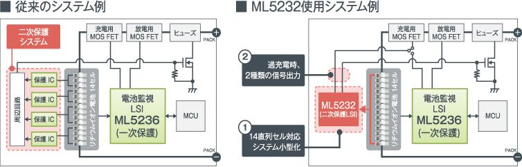 ML5232の特徴