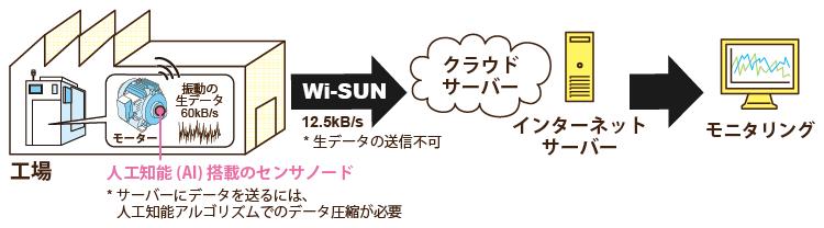 振動センサとWSN通信の代表例であるWi-SUN技術を使用した場合のサーバーとの通信例