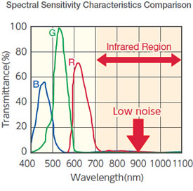 Spectral Sensitivity Characteristics Comparison