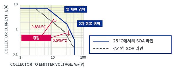 그림1 SOA의 온도 경감 곡선