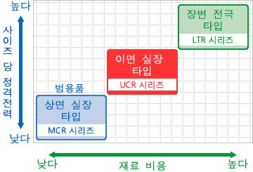 그래프 - UCR 시리즈의 재료 비용과 SPEC의 밸런스