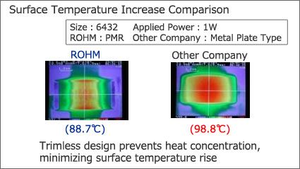 Surface Temperature Rise Comparison: ROHM vs General-Purpose Metal Plate Type