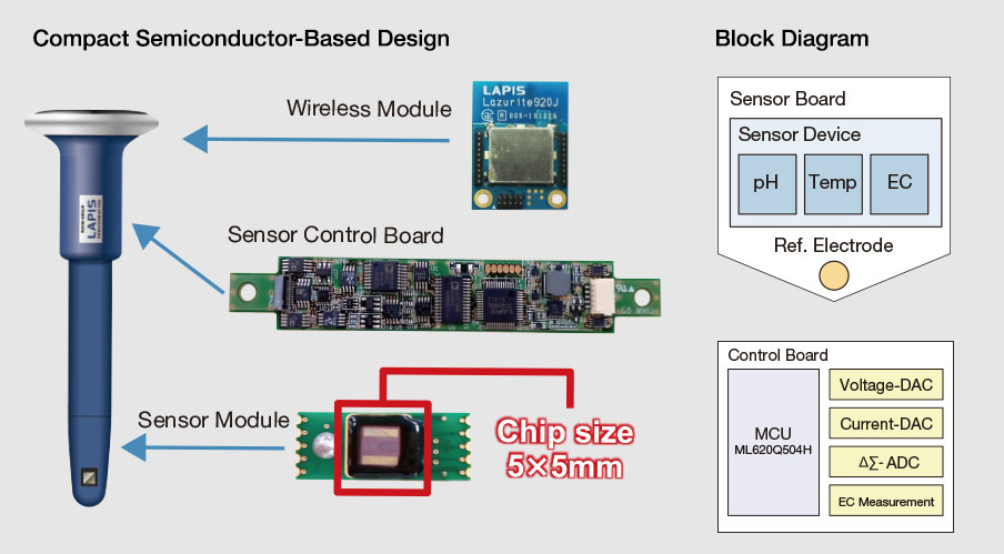 Compact Semiconductor-Based Design