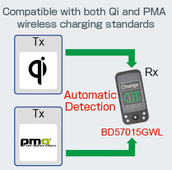 Yes, power reception under both the Qi and PMA standards are possible.