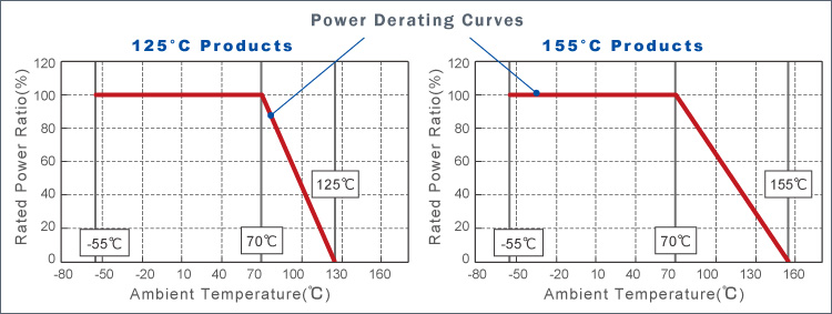 Power Derating Curves