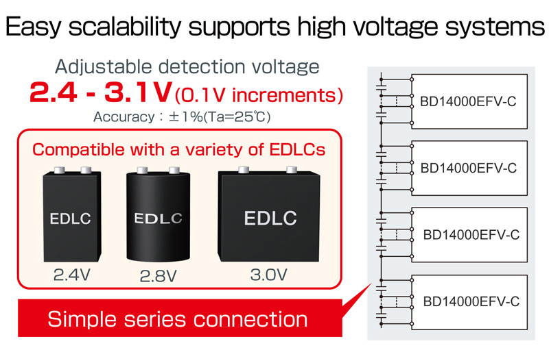 Easy scalability supports high voltage systems