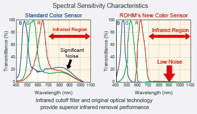 Comparison between conventional products and ROHM's new product featuring superior spectral sensitivity characteristics