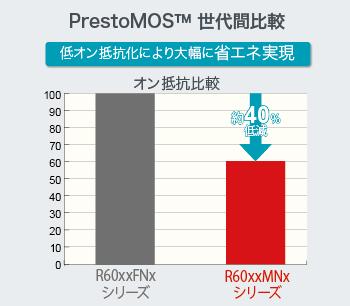 Prest MOS™ 世代間比較