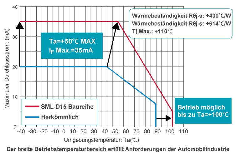 Der breite Betriebstemperaturbereich erfüllt Anforderungen der Automobilindustrie