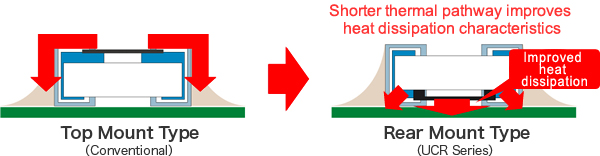 Illustration : Shorter thermal pathway improves heat dissipation characteristics