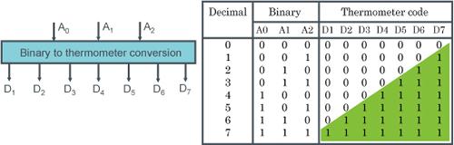 D/Aコンバータの基本形3(温度計コード方式) - 図2