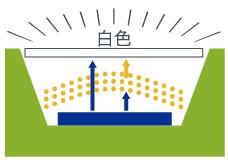 青色LED+黄色蛍光体 イメージ