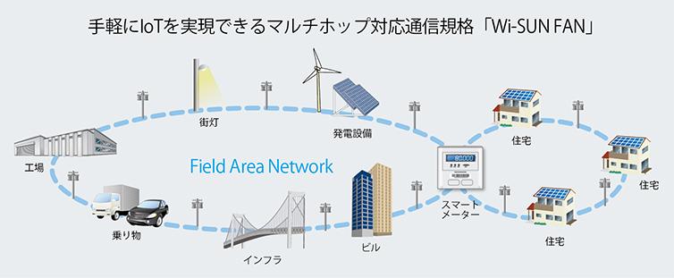 手軽にIoTを実現できるマルチホップ対応通信規格「Wi-SUN FAN」