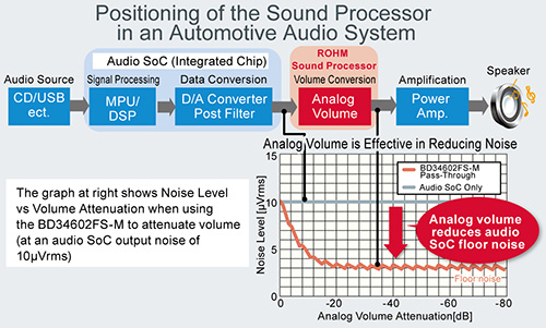 Positioning of the Sound Processor in an Automotive Audio System