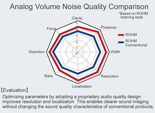 Analog Volume Noise Quality Comparison