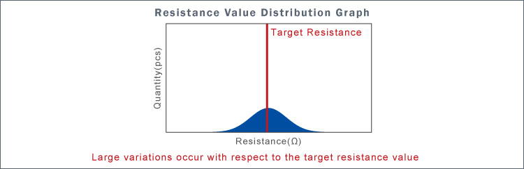 Resistance Value Distribution Graph