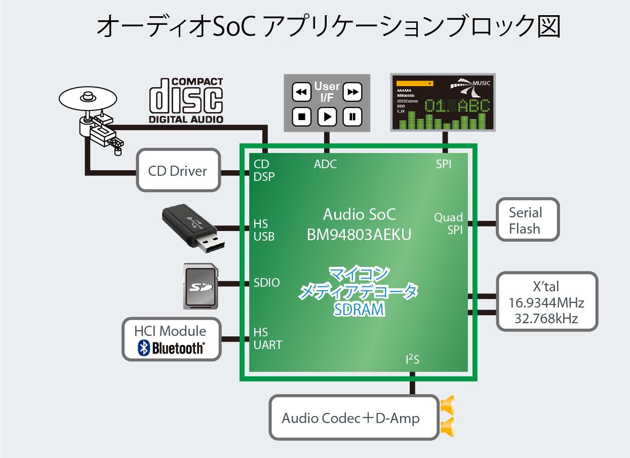 オーディオSoCアプリケーションブロック図