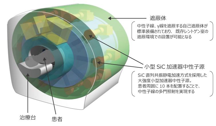 新たに開発するSiC-BNCTの中性子線照射装置イメージ図