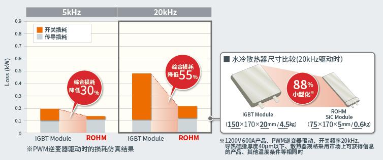 高频驱动,有利于外围元器件的小型化