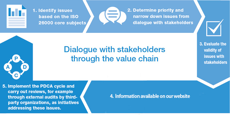 Dialogue with stakeholders through the value chain