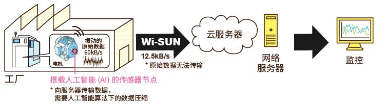 使用振动传感器和WSN通信的代表—Wi-SUN技术的服务器间通信事例
