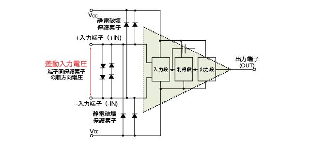 差動入力電圧(端子保護あり)