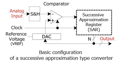 Basic configuration of a successive approximation type converter