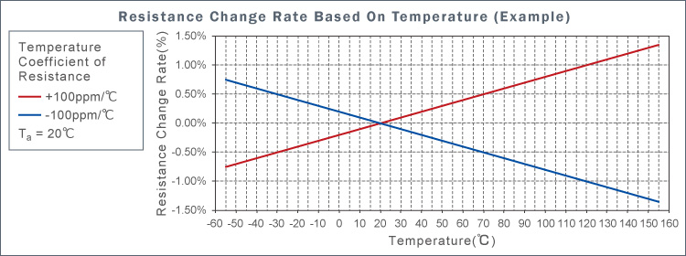 Resistance Change Rate Based On Temperature (Example)