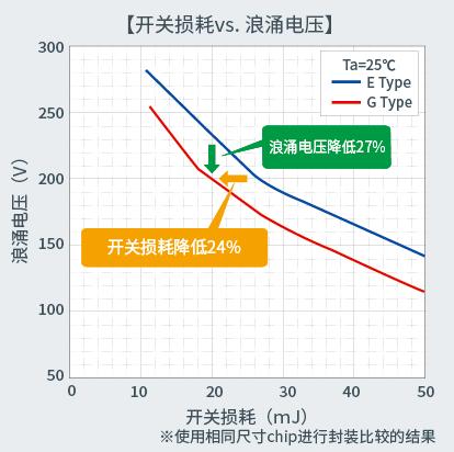 开关损耗vs. 浪涌电压