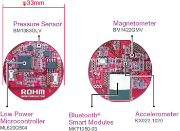 Supports Multiple Applications on a Compact Board