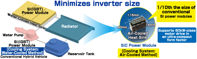 Minimizes inverter size