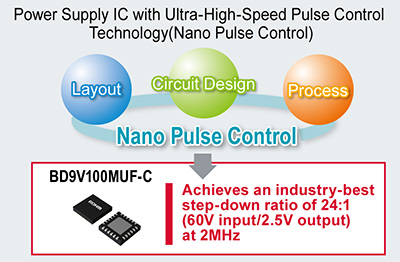 Power Supply IC with Ultra-High-Speed Pulse Control Technology (Nano Pulse Control)