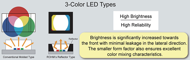 3-Color LED Types