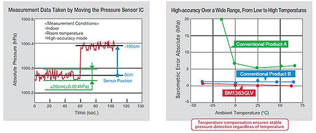 Pressure Measurement Example