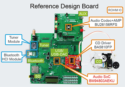 Reference Design Board