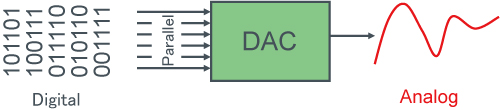 1.D/A Converters - Figure 1