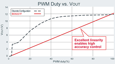 PWM Duty vs. Vout