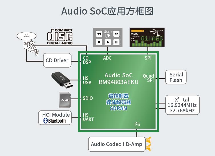 Audio SoC应用方框图