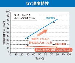 trr温度特性