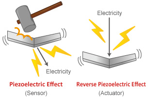 Piezoelectric element