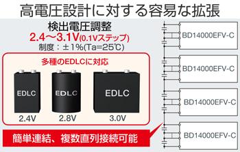高電圧設計に対する用意な拡張