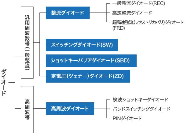 図 - 使用周波数で分ける