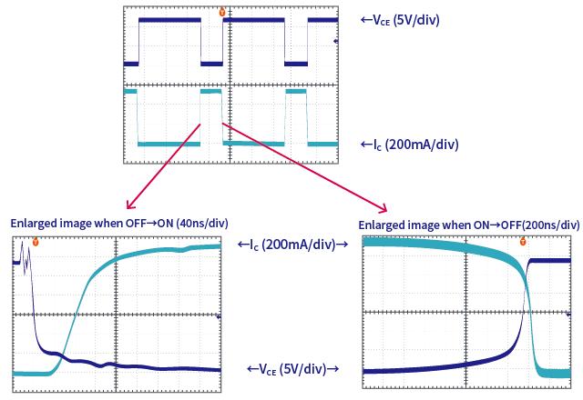 예 : 바이폴라 트랜지스터 2SD2673 스위칭 시의 파형 (100μs/div)