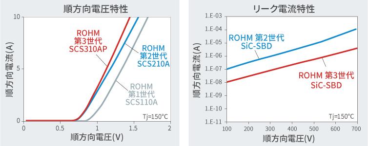 各世代SiC SBDの順方向電圧、リーク電流特性比較