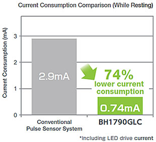 Current Consumption Comparison (While Resting)